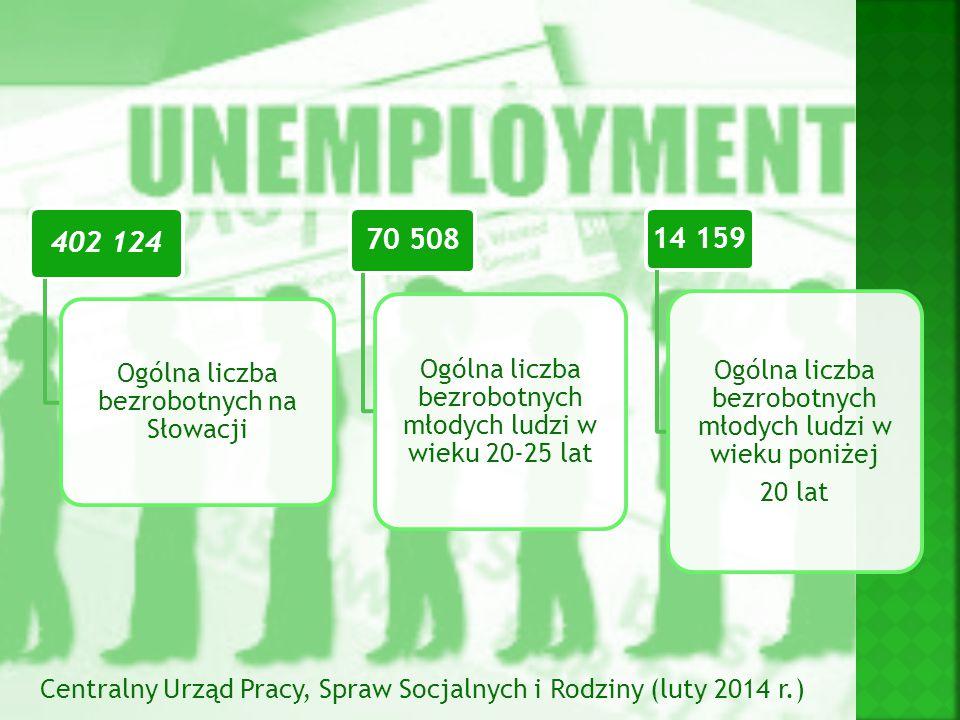 Ogólna liczba bezrobotnych na Słowacji