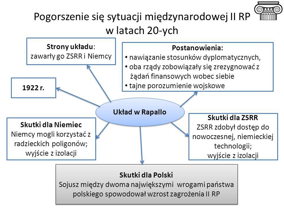 Pogorszenie się sytuacji międzynarodowej II RP w latach 20-ych