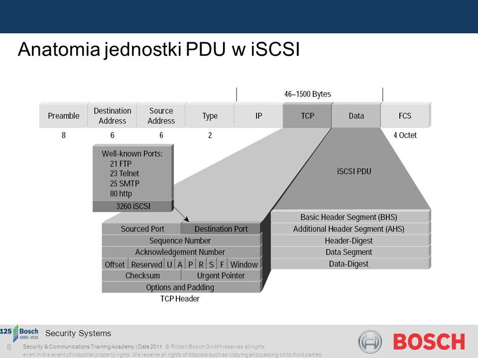 Anatomia jednostki PDU w iSCSI