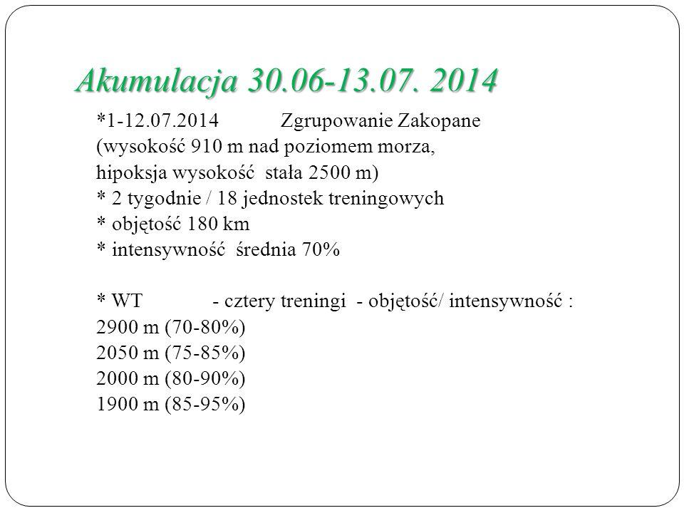 Akumulacja 30.06-13.07. 2014 *1-12.07.2014 Zgrupowanie Zakopane