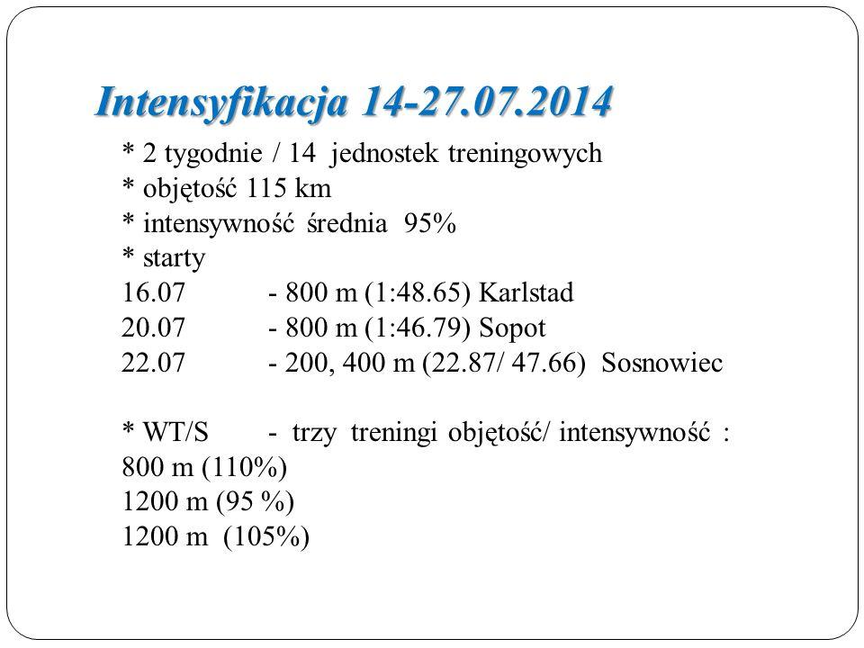 Intensyfikacja 14-27.07.2014