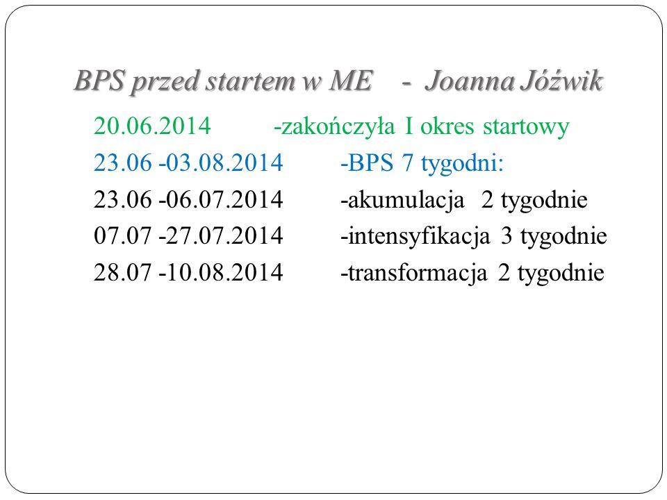 BPS przed startem w ME - Joanna Jóźwik