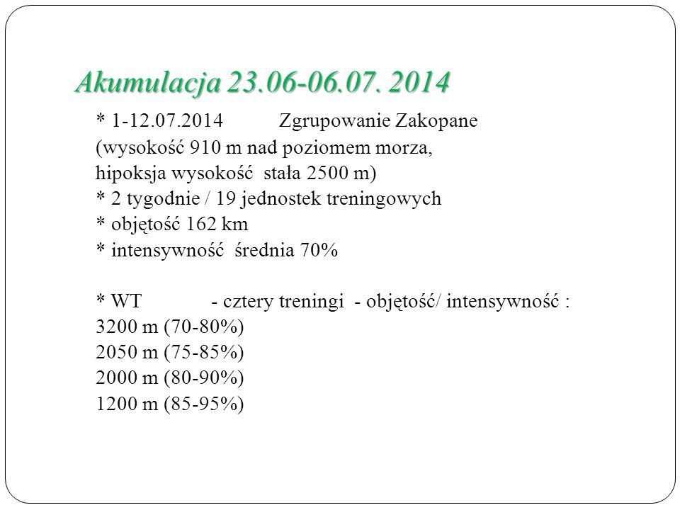 Akumulacja 23.06-06.07. 2014 * 1-12.07.2014 Zgrupowanie Zakopane