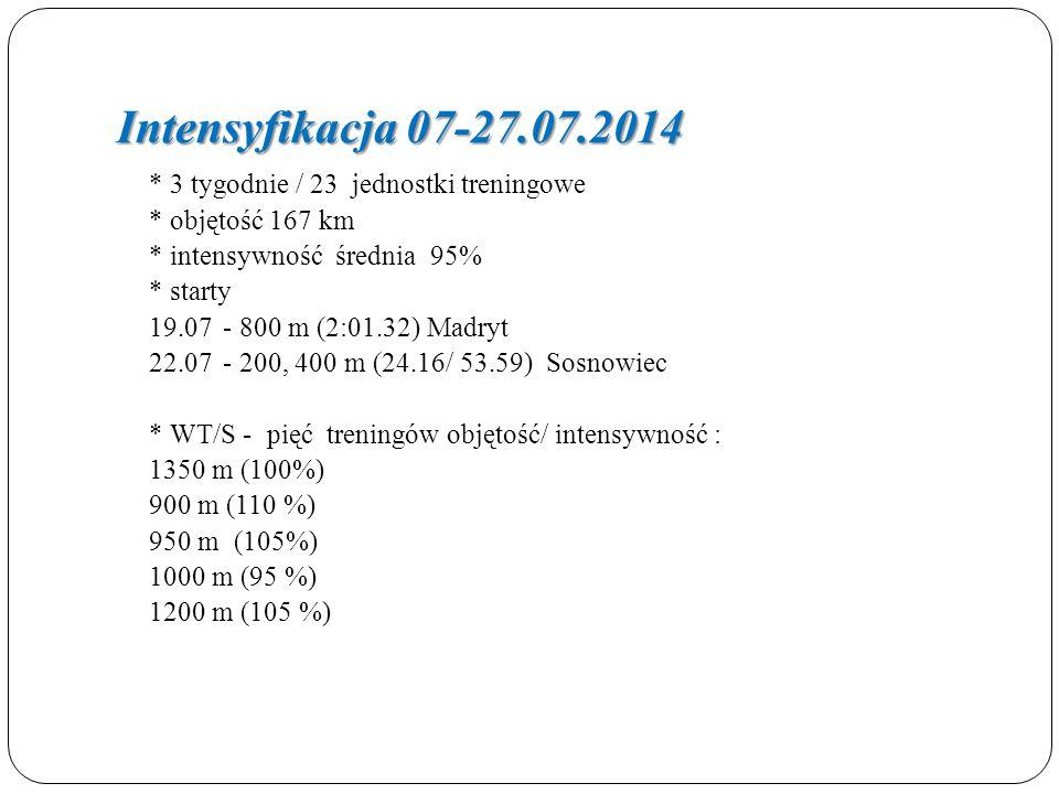 Intensyfikacja 07-27.07.2014 * objętość 167 km