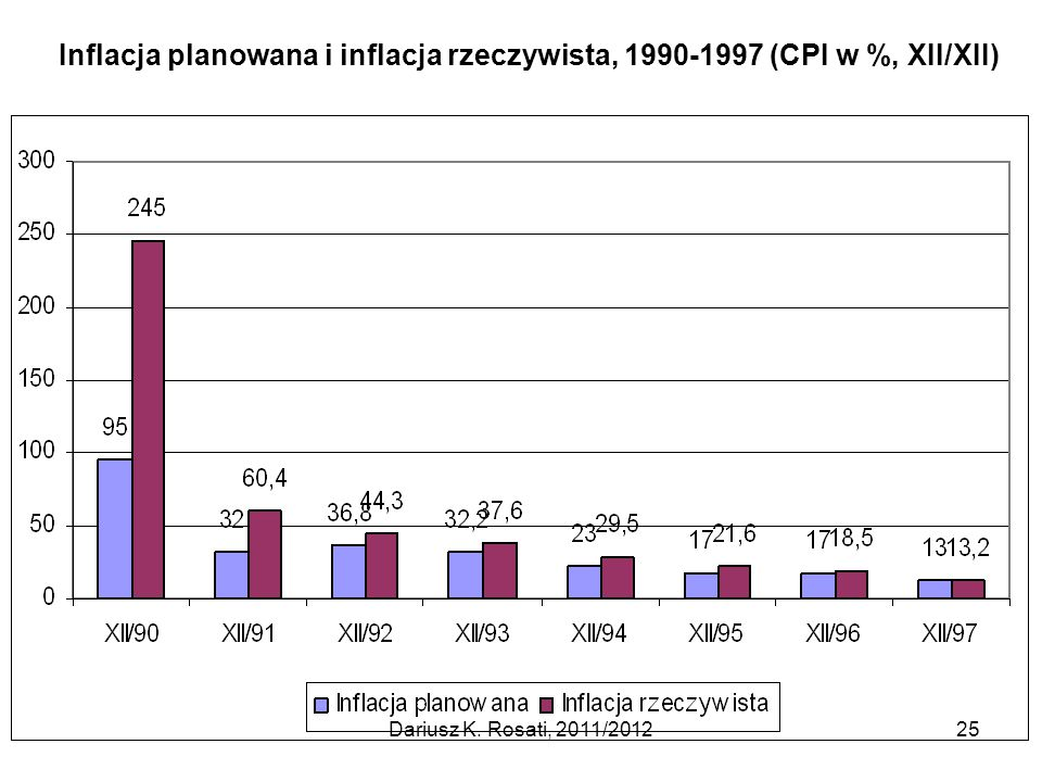 Inflacja planowana i inflacja rzeczywista, 1990-1997 (CPI w %, XII/XII)