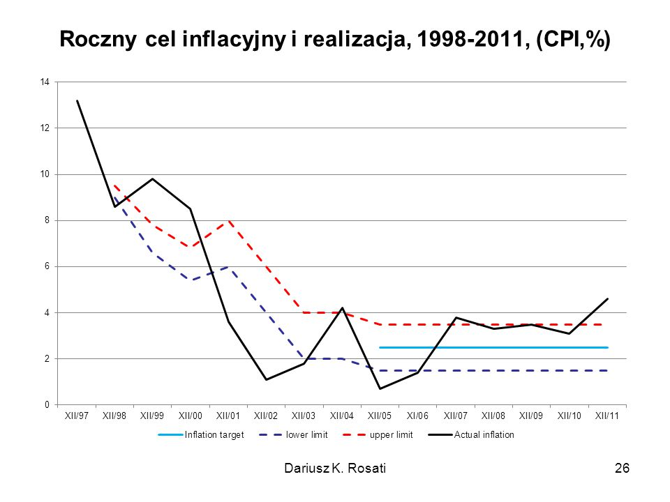 Roczny cel inflacyjny i realizacja, 1998-2011, (CPI,%)