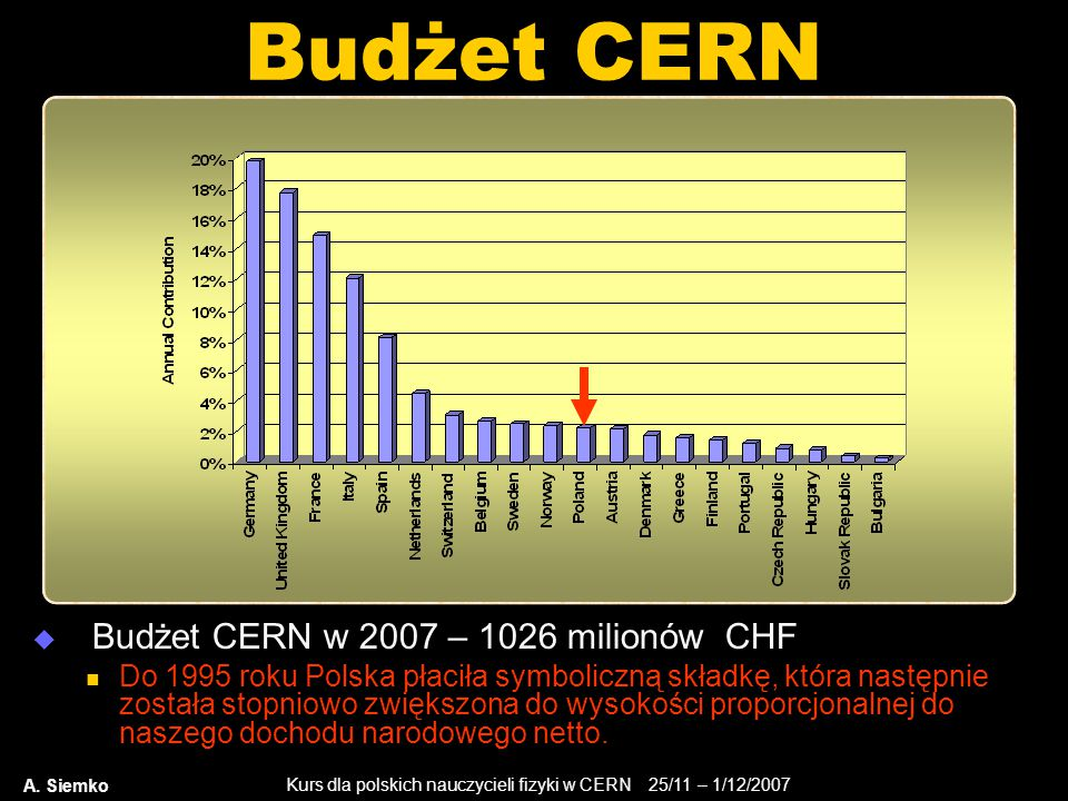 Budżet CERN Budżet CERN w 2007 – 1026 milionów CHF