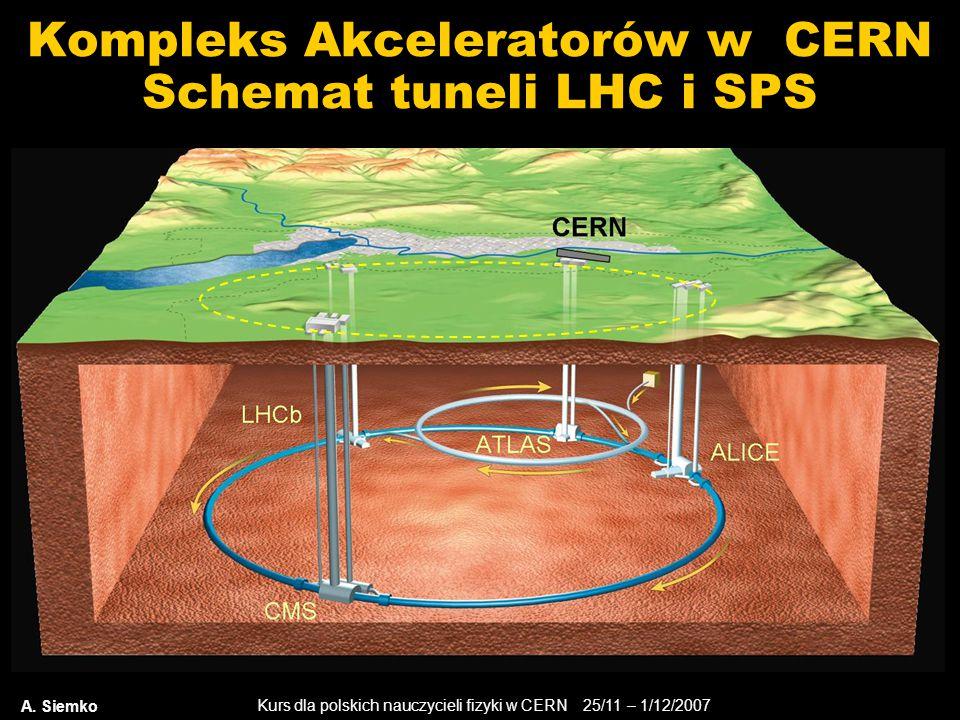 Kompleks Akceleratorów w CERN Schemat tuneli LHC i SPS