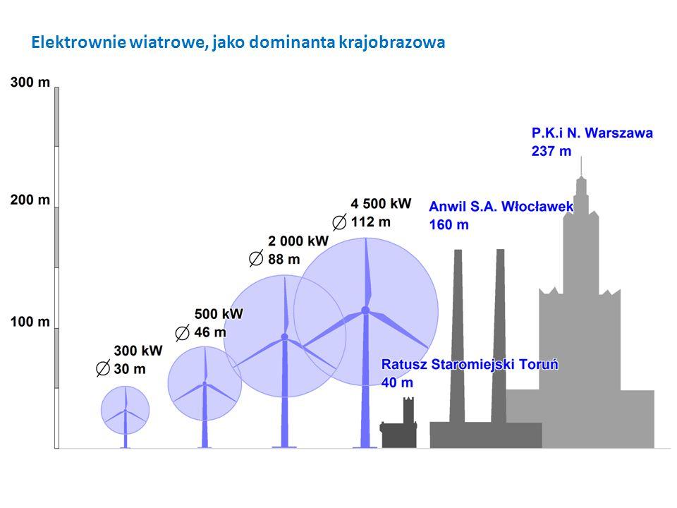 Elektrownie wiatrowe, jako dominanta krajobrazowa