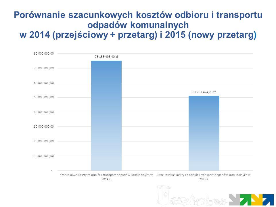 Porównanie szacunkowych kosztów odbioru i transportu odpadów komunalnych w 2014 (przejściowy + przetarg) i 2015 (nowy przetarg)