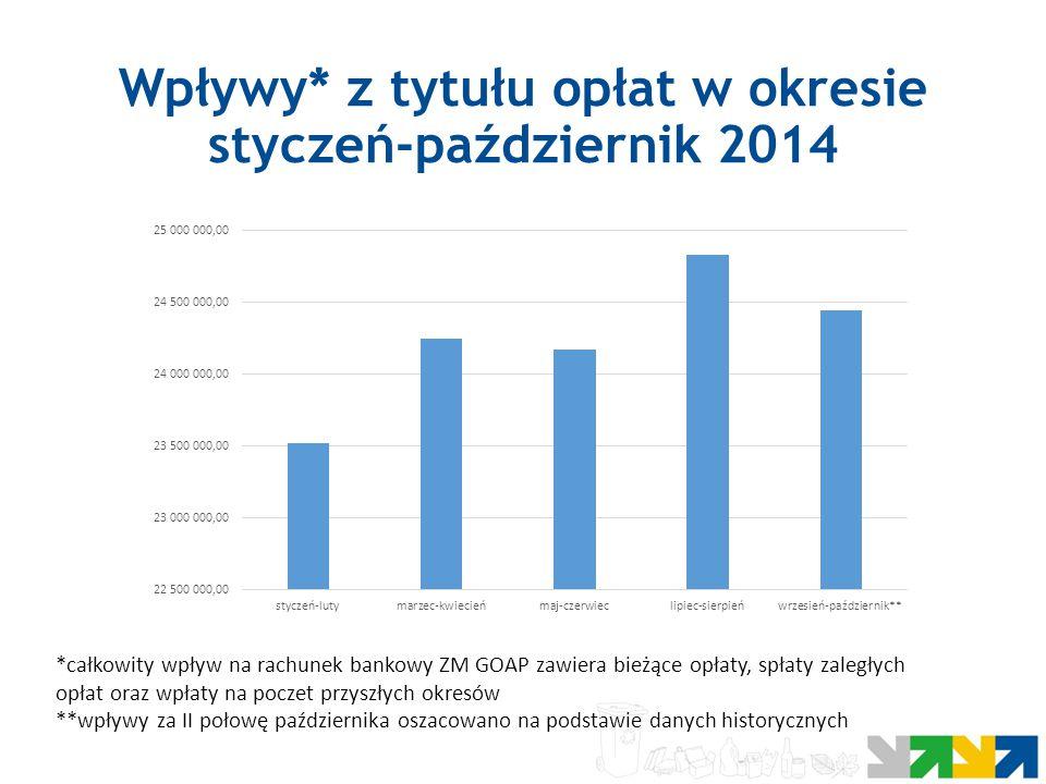 Wpływy* z tytułu opłat w okresie styczeń-październik 2014