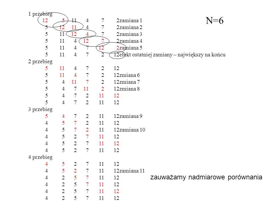N=6 zauważamy nadmiarowe porównania 1 przebieg 12 5 11 4 7 2 zamiana 1