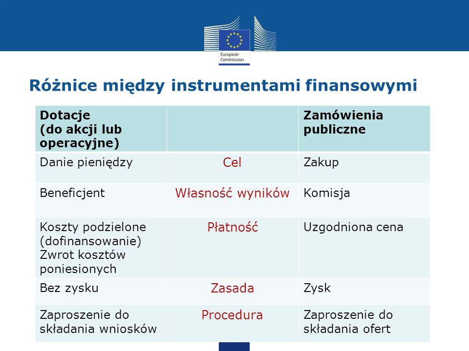 Różnice między instrumentami finansowymi