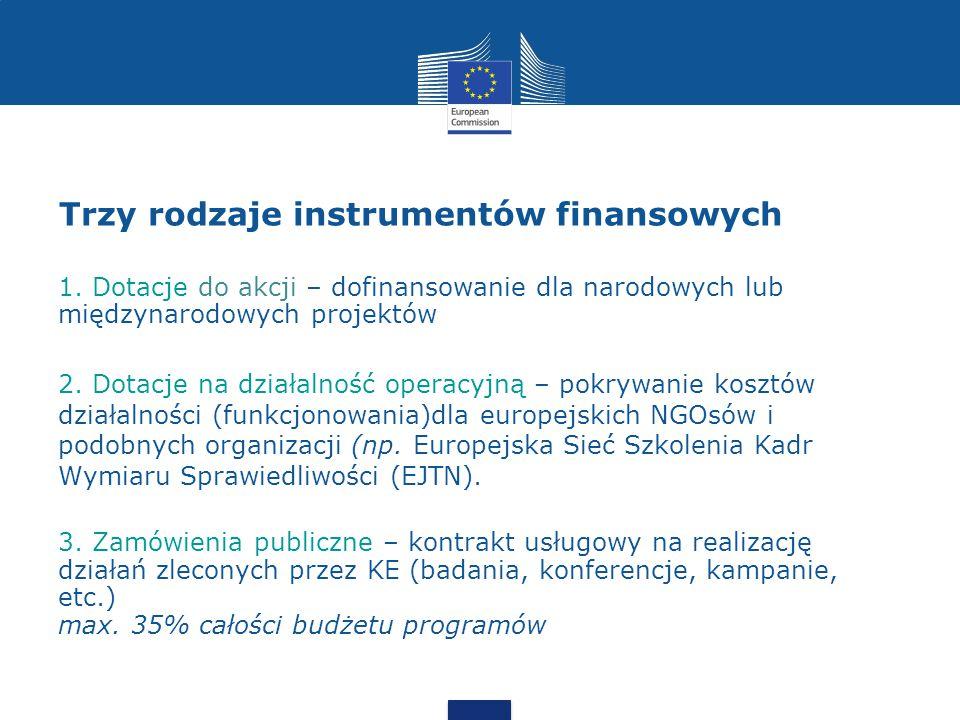 Trzy rodzaje instrumentów finansowych