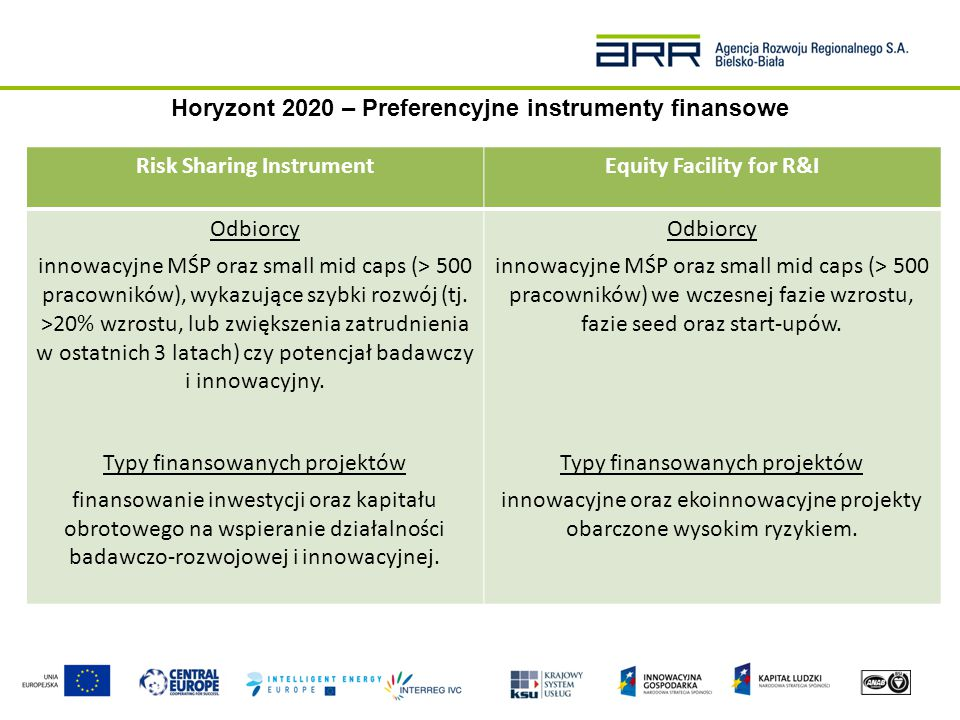 Horyzont 2020 – Preferencyjne instrumenty finansowe