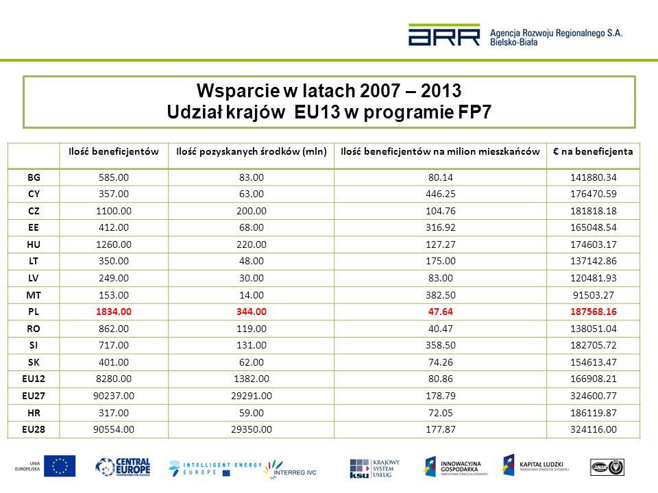Wsparcie w latach 2007 – 2013 Udział krajów EU13 w programie FP7