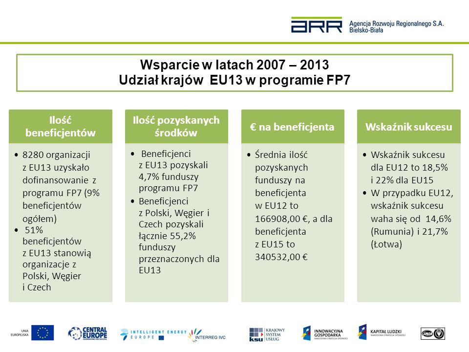 Udział krajów EU13 w programie FP7