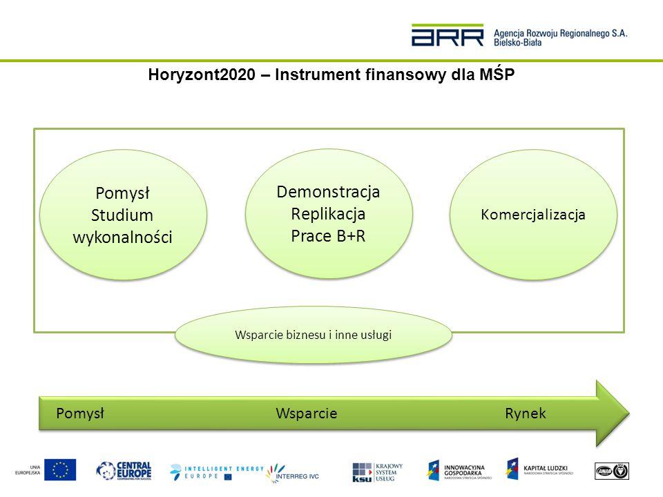 Horyzont2020 – Instrument finansowy dla MŚP