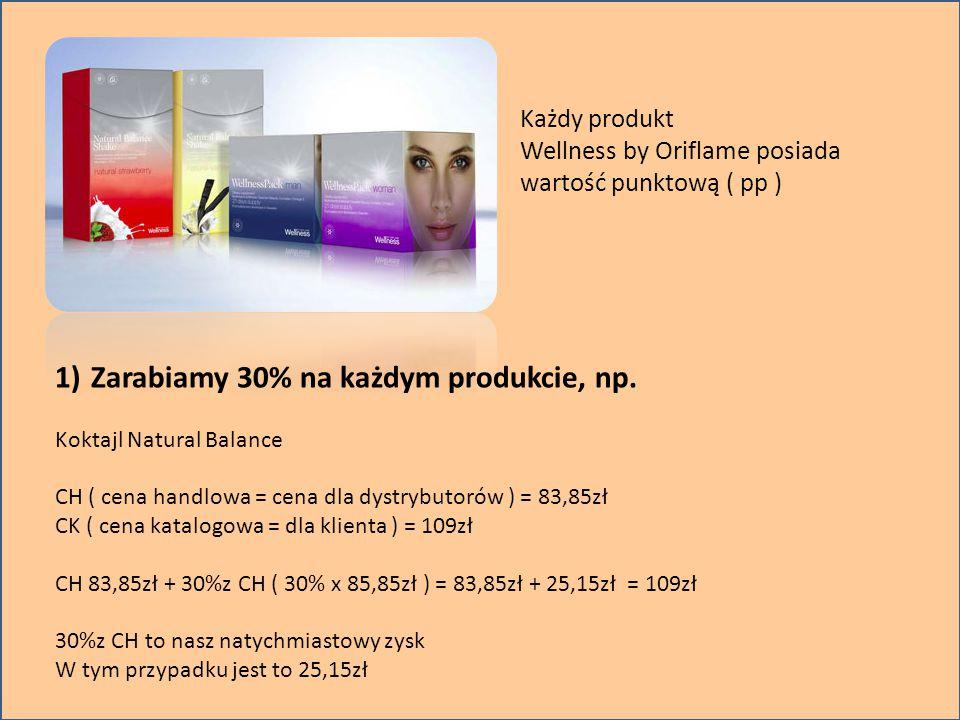 Zarabiamy 30% na każdym produkcie, np.