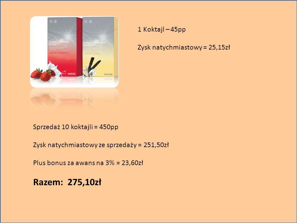 Razem: 275,10zł 1 Koktajl – 45pp Zysk natychmiastowy = 25,15zł