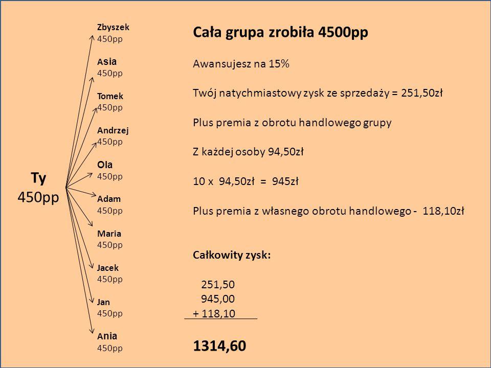 Cała grupa zrobiła 4500pp Ty 450pp 1314,60 Awansujesz na 15%