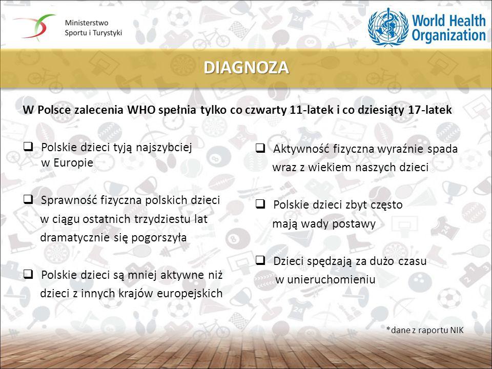 DIAGNOZA W Polsce zalecenia WHO spełnia tylko co czwarty 11-latek i co dziesiąty 17-latek. Polskie dzieci tyją najszybciej w Europie.