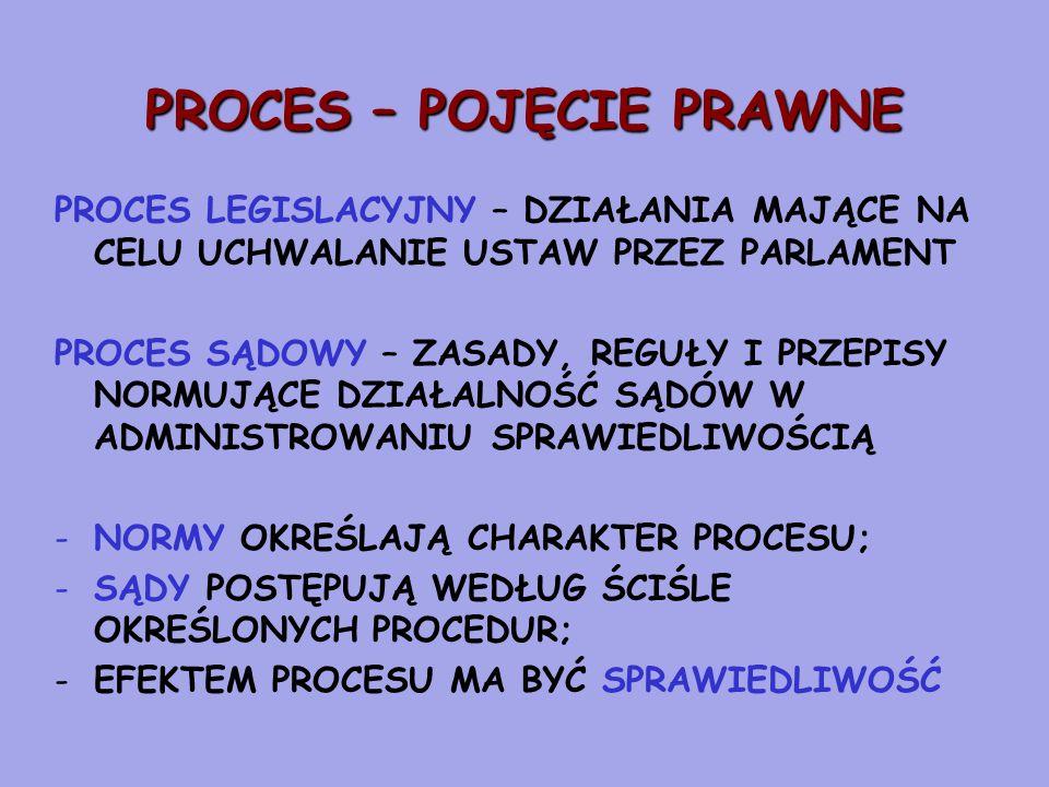 PROCES – POJĘCIE PRAWNE