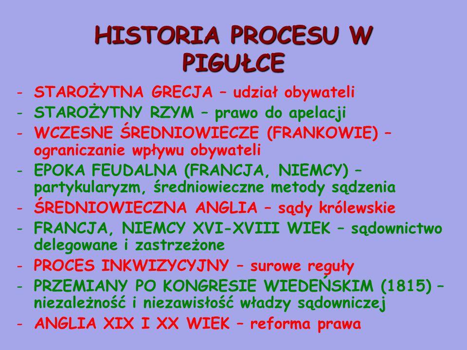 HISTORIA PROCESU W PIGUŁCE