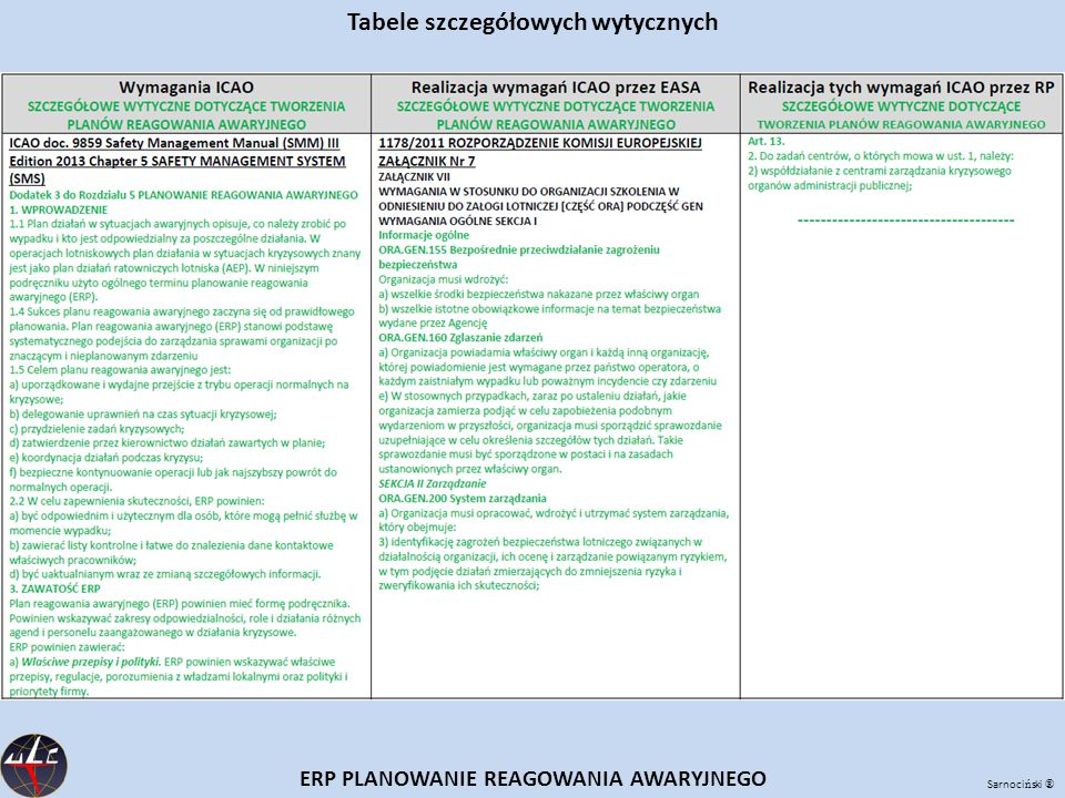 Tabele szczegółowych wytycznych ERP PLANOWANIE REAGOWANIA AWARYJNEGO