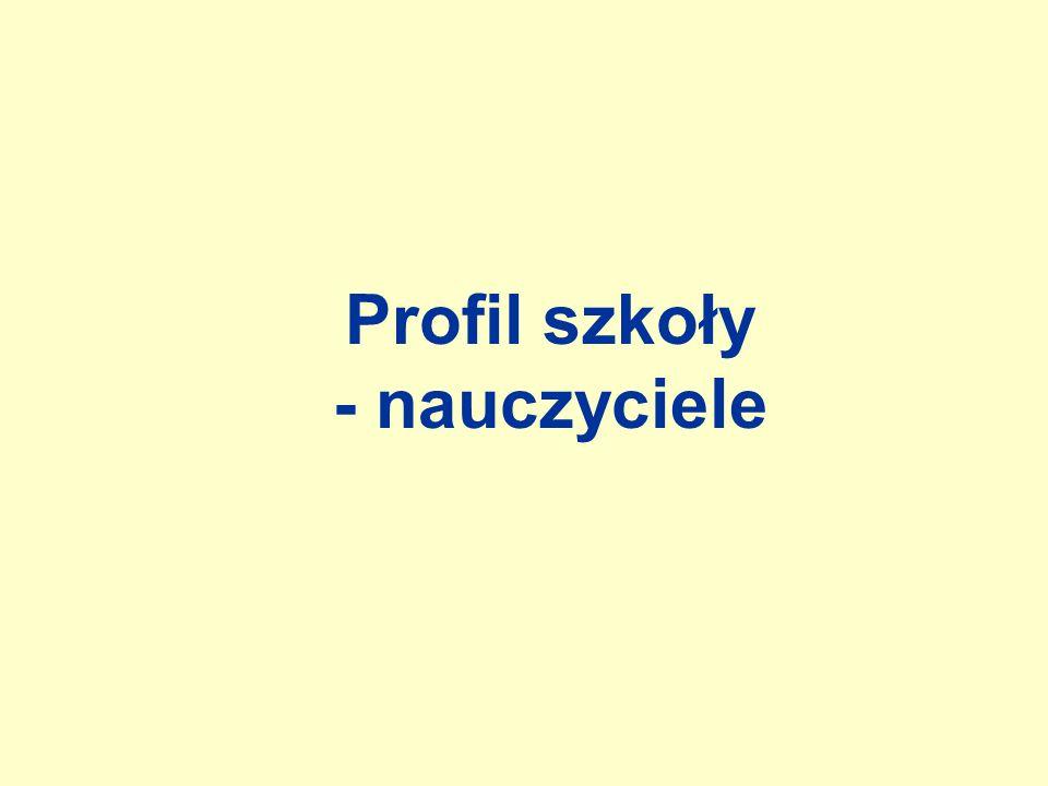 Profil szkoły - nauczyciele