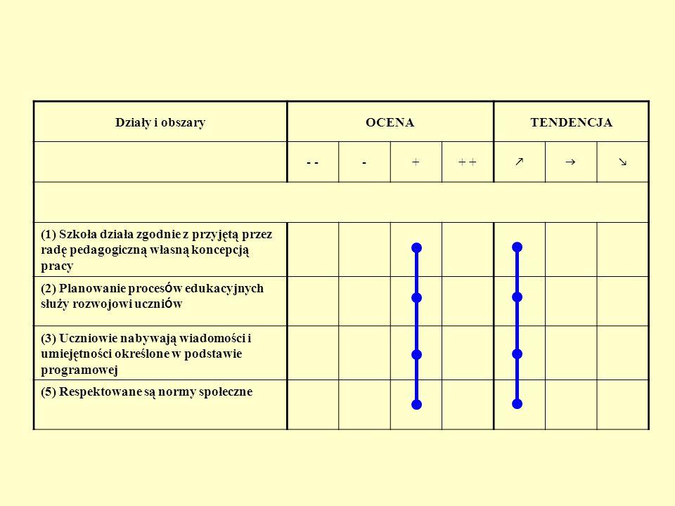 Działy i obszary OCENA. TENDENCJA. - - - + + +    (1) Szkoła działa zgodnie z przyjętą przez radę pedagogiczną własną koncepcją pracy.