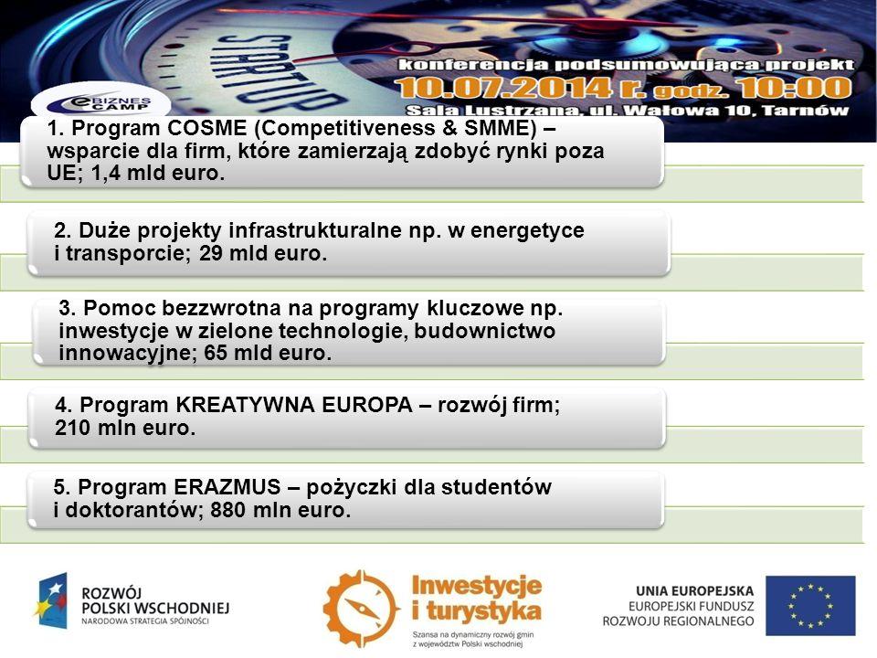 1. Program COSME (Competitiveness & SMME) – wsparcie dla firm, które zamierzają zdobyć rynki poza UE; 1,4 mld euro.