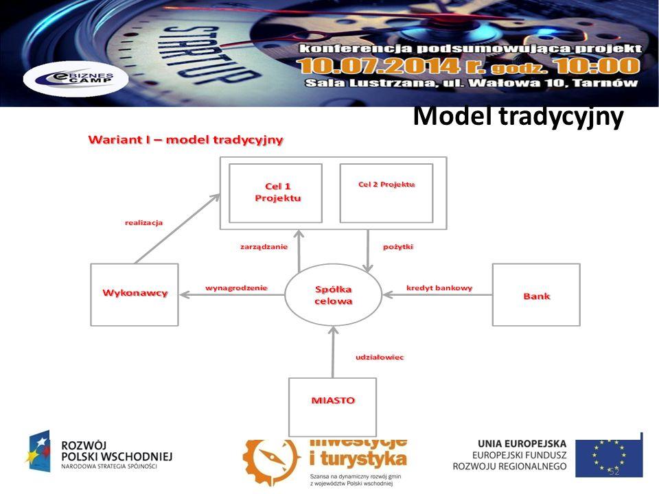 Model tradycyjny