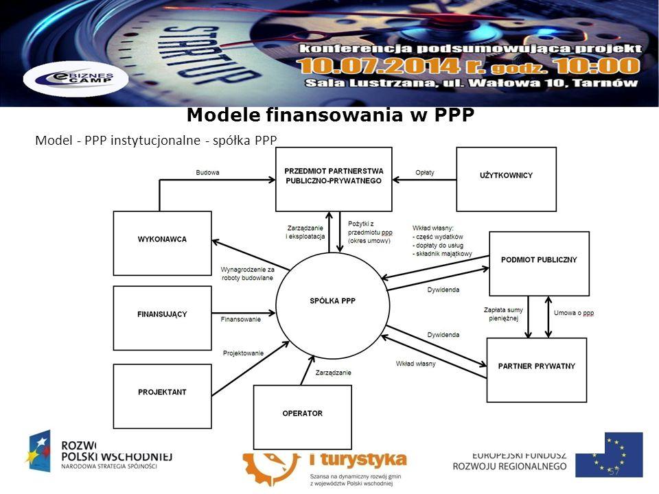 Modele finansowania w PPP