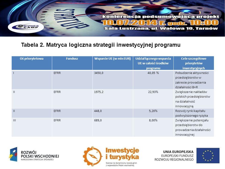 Tabela 2. Matryca logiczna strategii inwestycyjnej programu