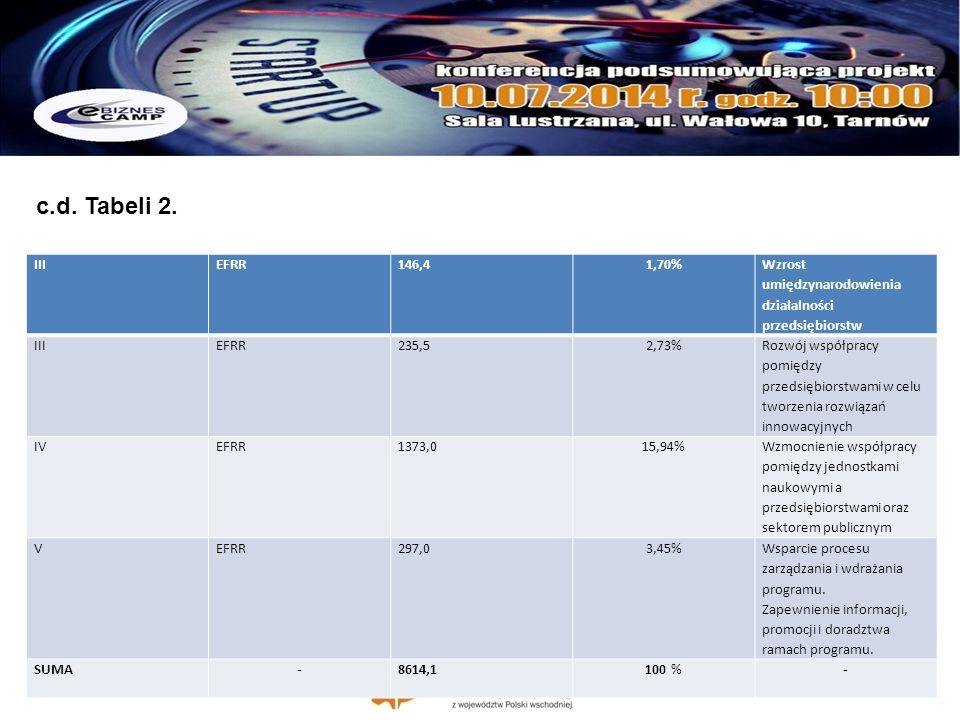 c.d. Tabeli 2. III. EFRR. 146,4. 1,70% Wzrost umiędzynarodowienia działalności przedsiębiorstw.