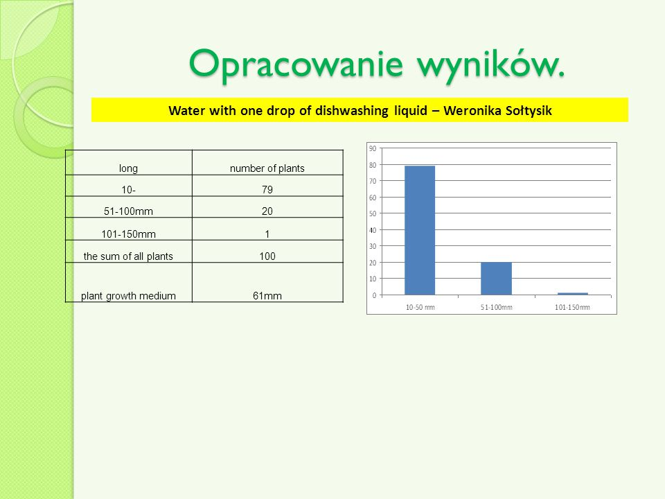 Water with one drop of dishwashing liquid – Weronika Sołtysik