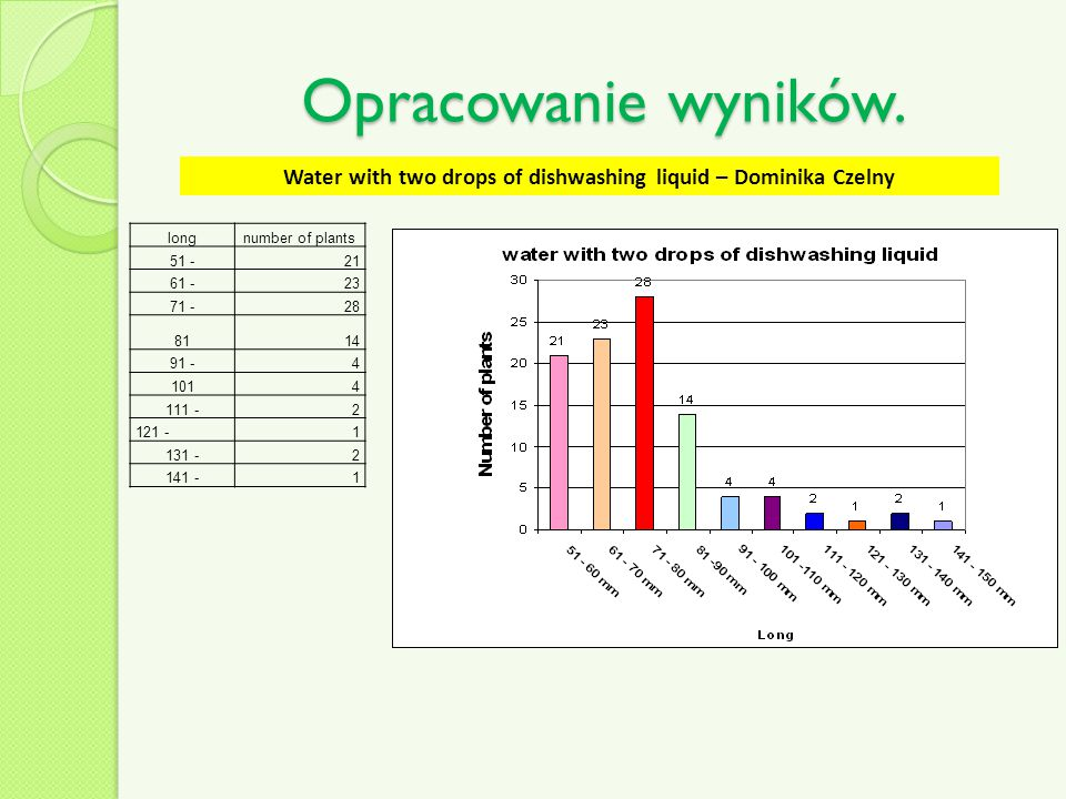 Water with two drops of dishwashing liquid – Dominika Czelny