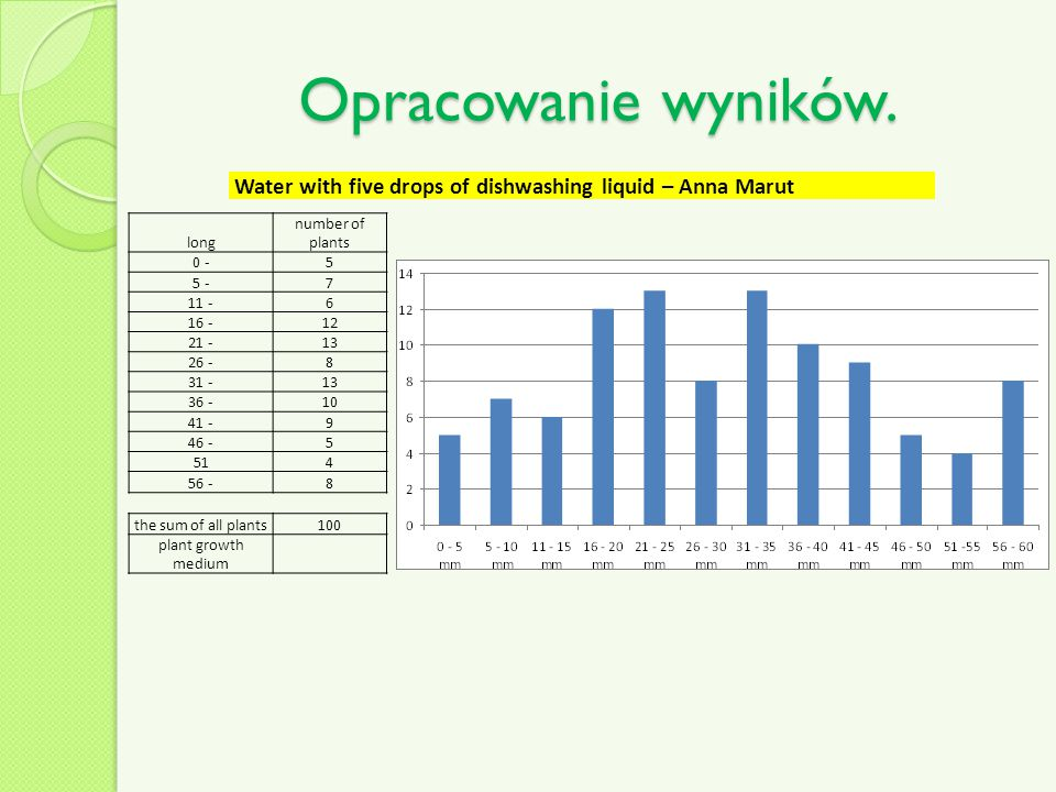 Opracowanie wyników. Water with five drops of dishwashing liquid – Anna Marut. long. number of plants.