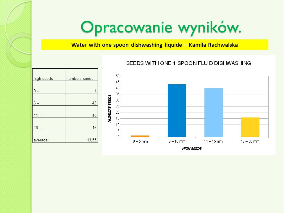 Water with one spoon dishwashing liquide – Kamila Rachwalska