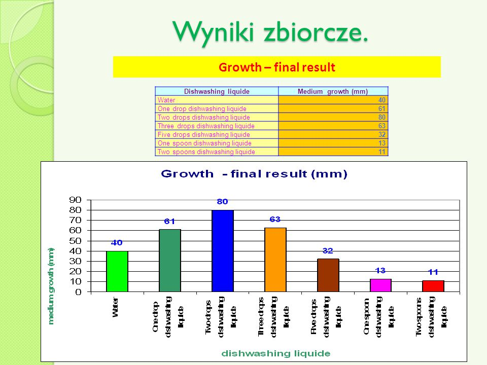 Wyniki zbiorcze. Growth – final result Dishwashing liquide