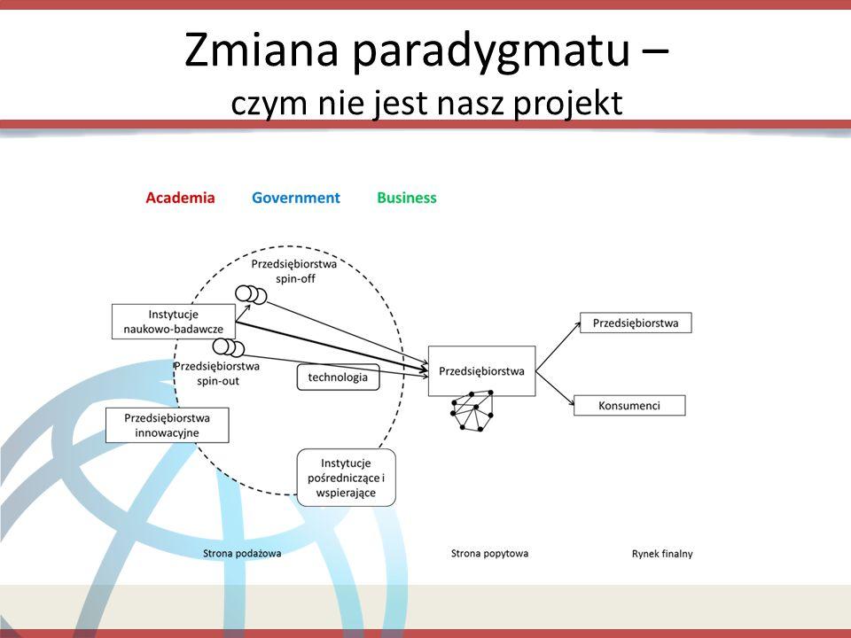Zmiana paradygmatu – czym nie jest nasz projekt