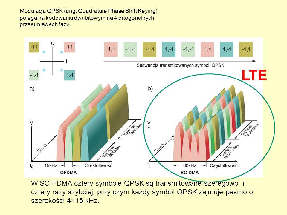 Modulacja QPSK (ang. Quadrature Phase Shift Keying) polega na kodowaniu dwubitowym na 4 ortogonalnych przesunięciach fazy.