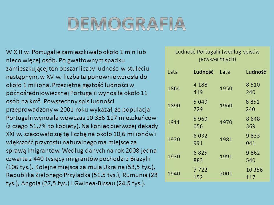 Ludność Portugalii (według spisów powszechnych)