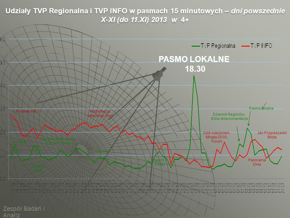 Udziały TVP Regionalna i TVP INFO w pasmach 15 minutowych – dni powszednie X-XI (do 11.XI) 2013 w 4+