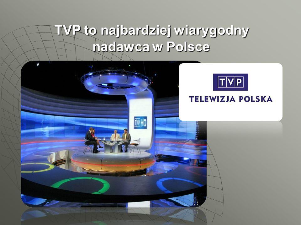 TVP to najbardziej wiarygodny nadawca w Polsce