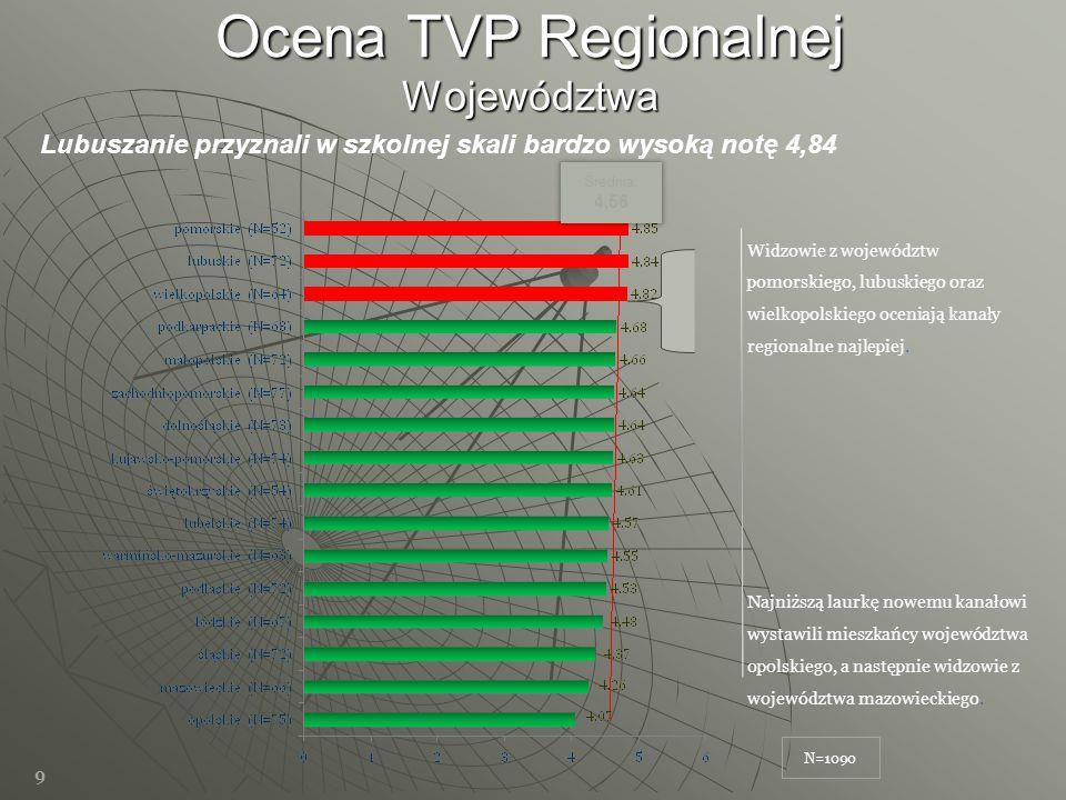 Ocena TVP Regionalnej Województwa