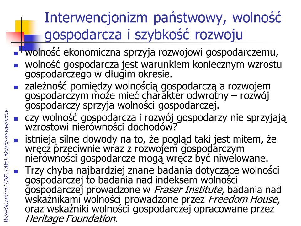 Interwencjonizm państwowy, wolność gospodarcza i szybkość rozwoju
