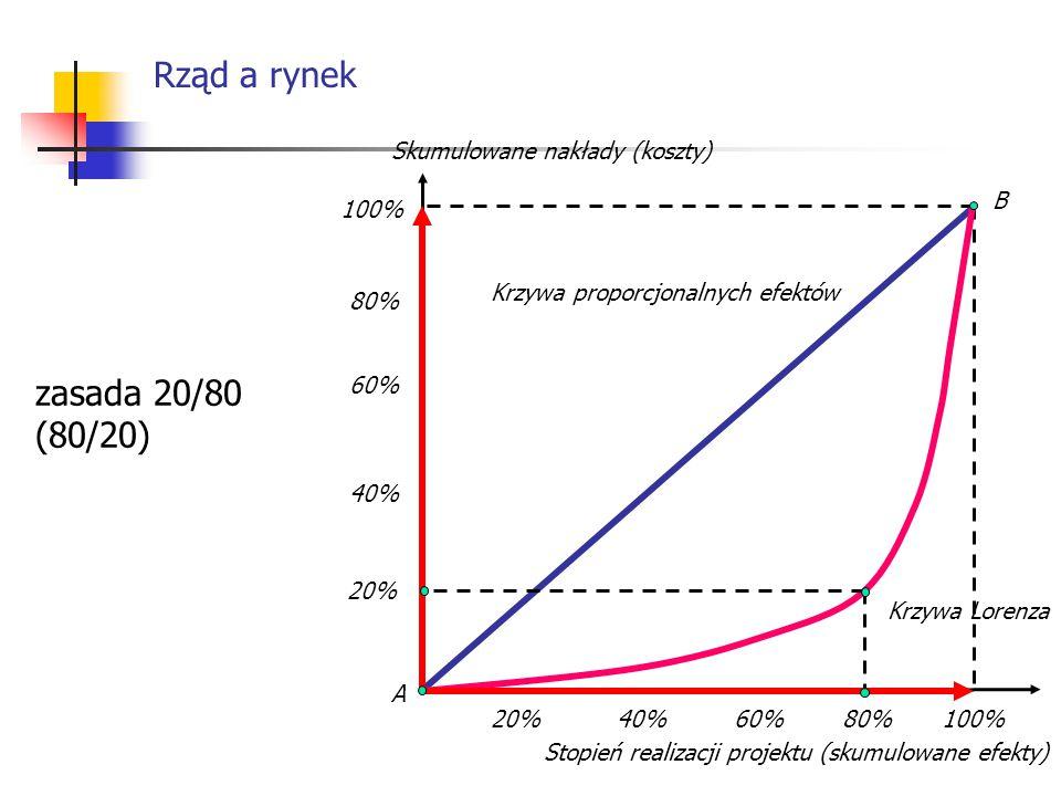 Rząd a rynek zasada 20/80 (80/20) Skumulowane nakłady (koszty) B 100%