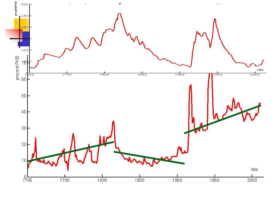 Wydatki państwowe w Wielkiej Brytanii w latach 1700-2011